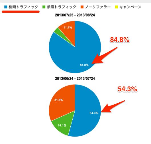 トラフィック_サマリー_-_Google_Analytics