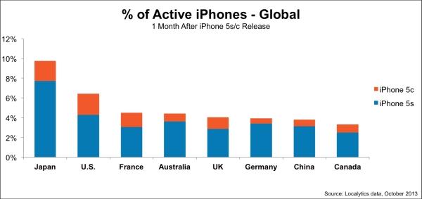 iPhone各国シェア