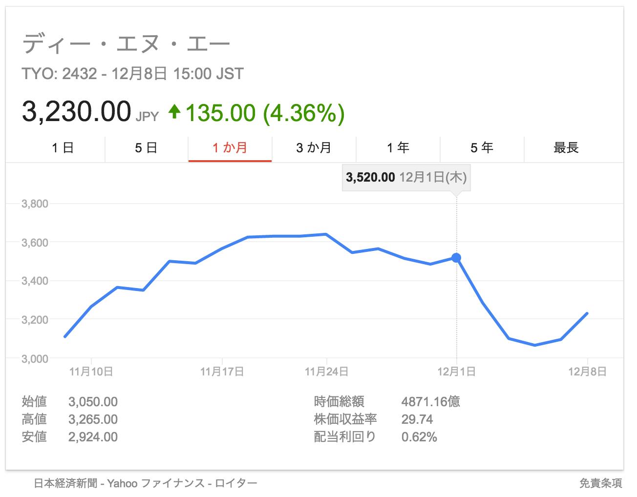 Dena 株価 Google 検索